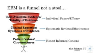 Evidence Based Practice Funnel