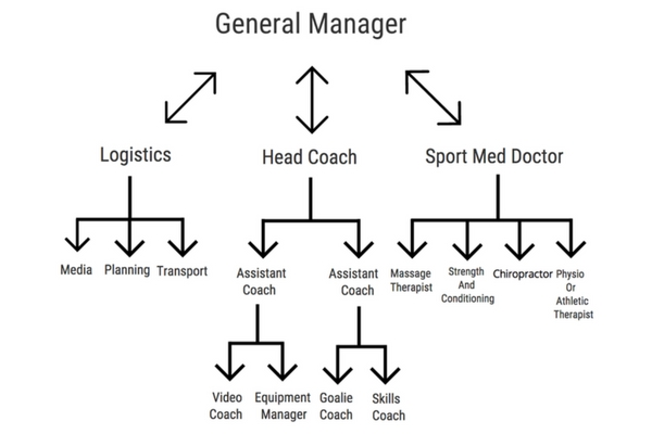 Sport Massage Chain of Command